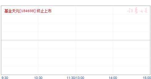 基金天元(184698)净值走势