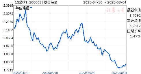 长城久恒(200001)净值走势