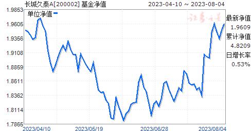 长城久泰(200002)净值走势