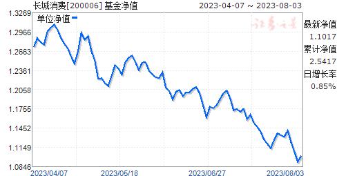 长城消费(200006)净值走势