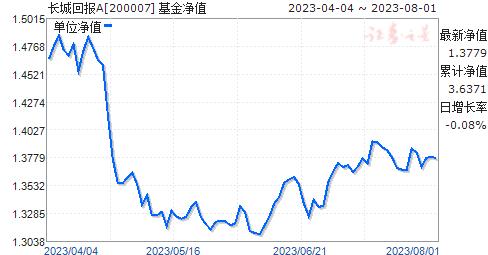 长城回报(200007)净值走势