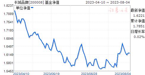 长城品牌(200008)净值走势