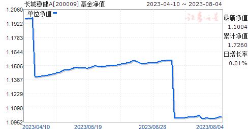 长城稳健(200009)净值走势