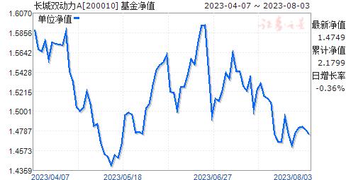 长城双动力(200010)净值走势
