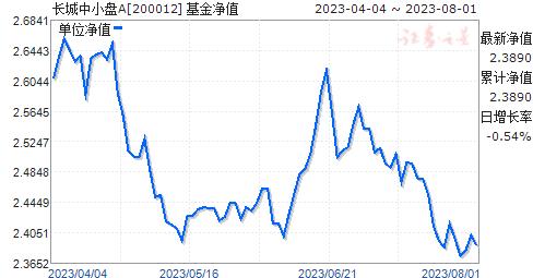 长城中小盘(200012)净值走势