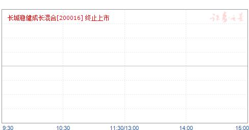 长城保本(200016)净值走势