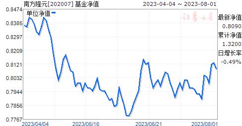 南方隆元(202007)净值走势