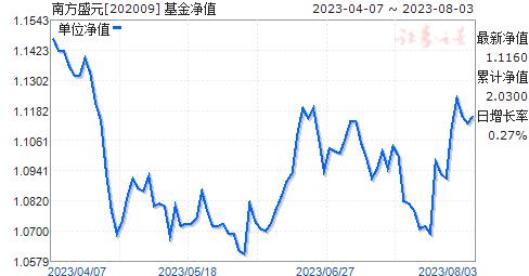 南方盛元(202009)净值走势