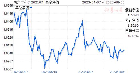 南方广利C(202107)净值走势