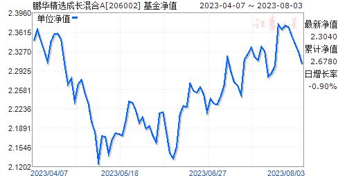 鹏华精选成长混合(206002)净值走势