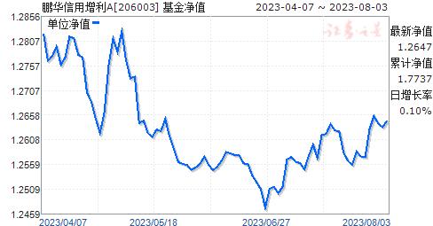 鹏华信用增利A(206003)净值走势
