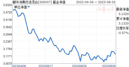 鹏华消费优选混合(206007)净值走势