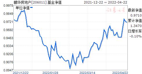 鹏华房地产(206011)净值走势