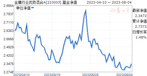 金鹰行业优势混合(210003)净值走势