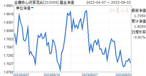 金鹰核心资源混合(210009)净值走势