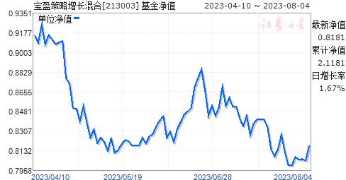 宝盈策略增长混合(213003)净值走势