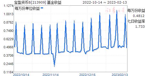 宝盈货币B(213909)走势图