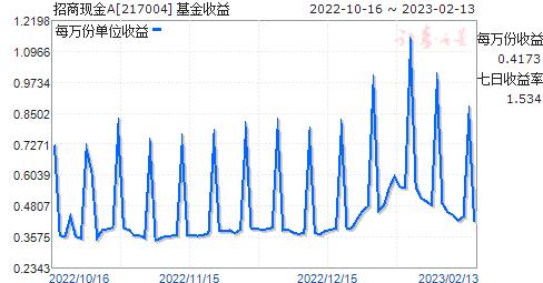 招商现金A(217004)走势图