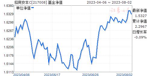 招商安本(217008)净值走势