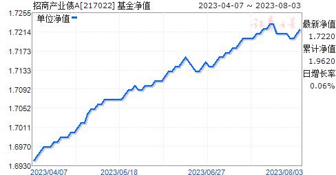 招商产业债A(217022)净值走势