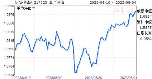 招商强债(217023)净值走势