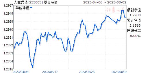 大摩强债(233005)净值走势