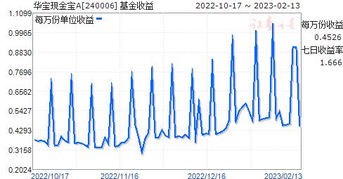 华宝现金宝A(240006)走势图