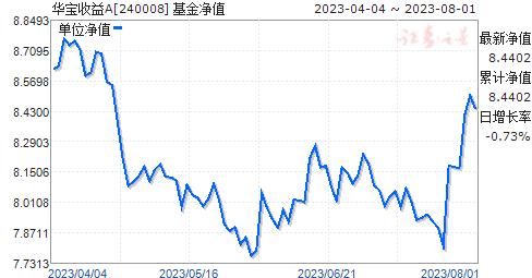 华宝收益(240008)净值走势
