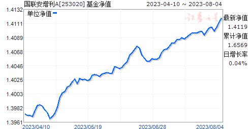 国联安增利A(253020)净值走势
