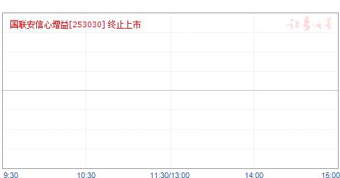 国联安信心增益(253030)净值走势
