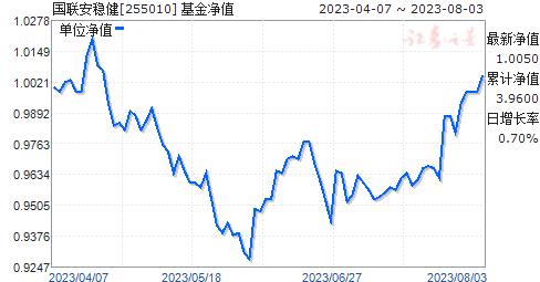国联安稳健(255010)净值走势