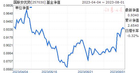 国联安优势(257030)净值走势