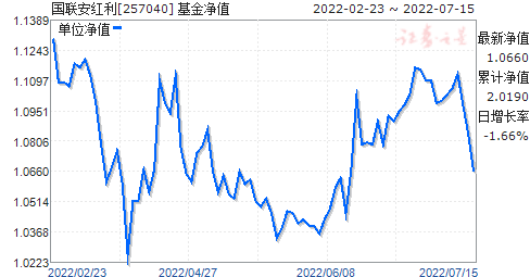 国联安红利(257040)净值走势