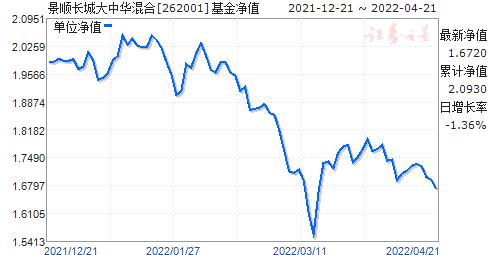 景顺大中华(262001)净值走势