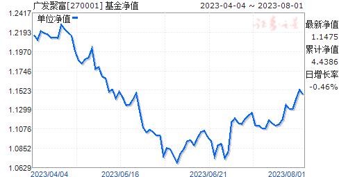 广发聚富(270001)净值走势