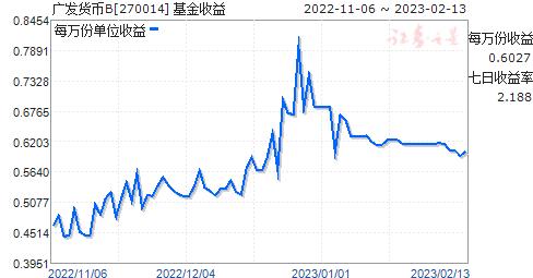 广发货币B(270014)走势图