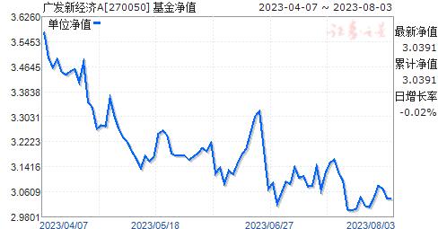 广发新经济(270050)净值走势