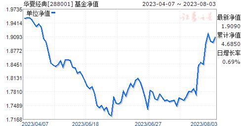 华夏经典(288001)净值走势