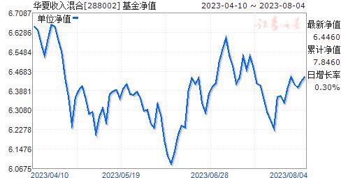 华夏收入混合(288002)净值走势