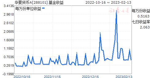 华夏货币A(288101)走势图