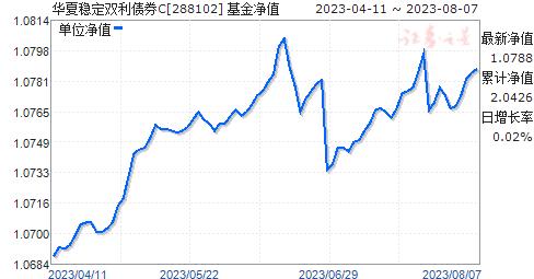 华夏稳定双利债券C(288102)净值走势