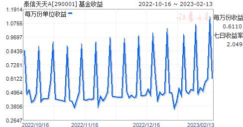 泰信天天A(290001)走势图