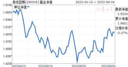 泰信蓝筹(290006)净值走势