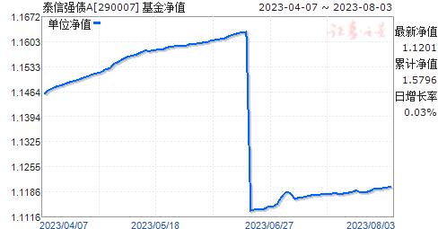 泰信强债A(290007)净值走势