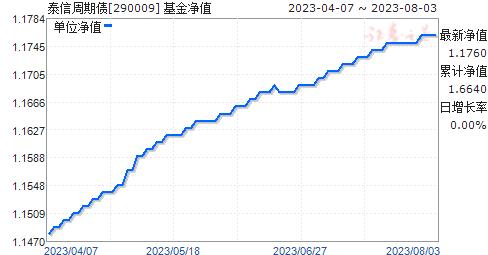 泰信周期债(290009)净值走势