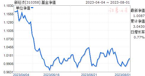 新经济(310358)净值走势