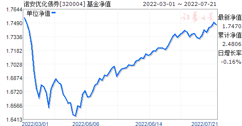 诺安优化债券(320004)净值走势