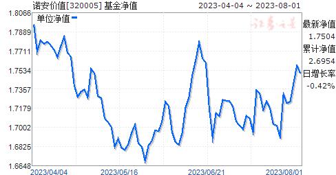 诺安价值(320005)净值走势