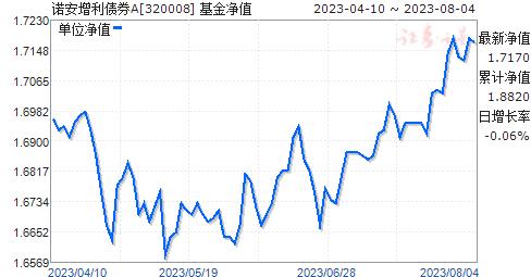 诺安增利债券A(320008)净值走势