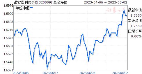 诺安增利债券B(320009)净值走势